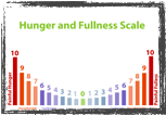 The hunger and fullness scale