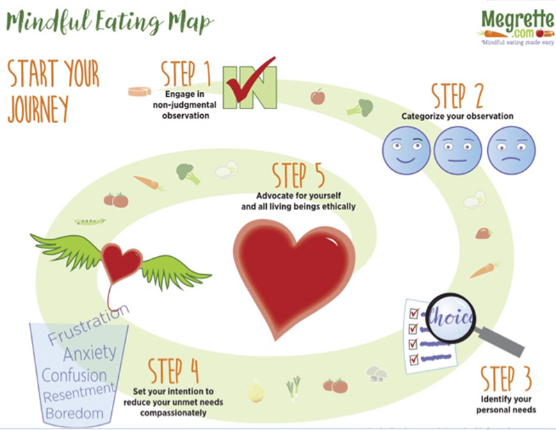 Mindful Eating Map